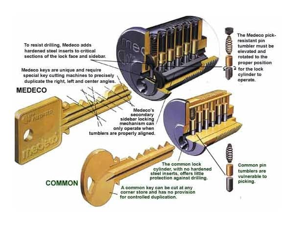 Medeco High Security Locks King Safe And Lock